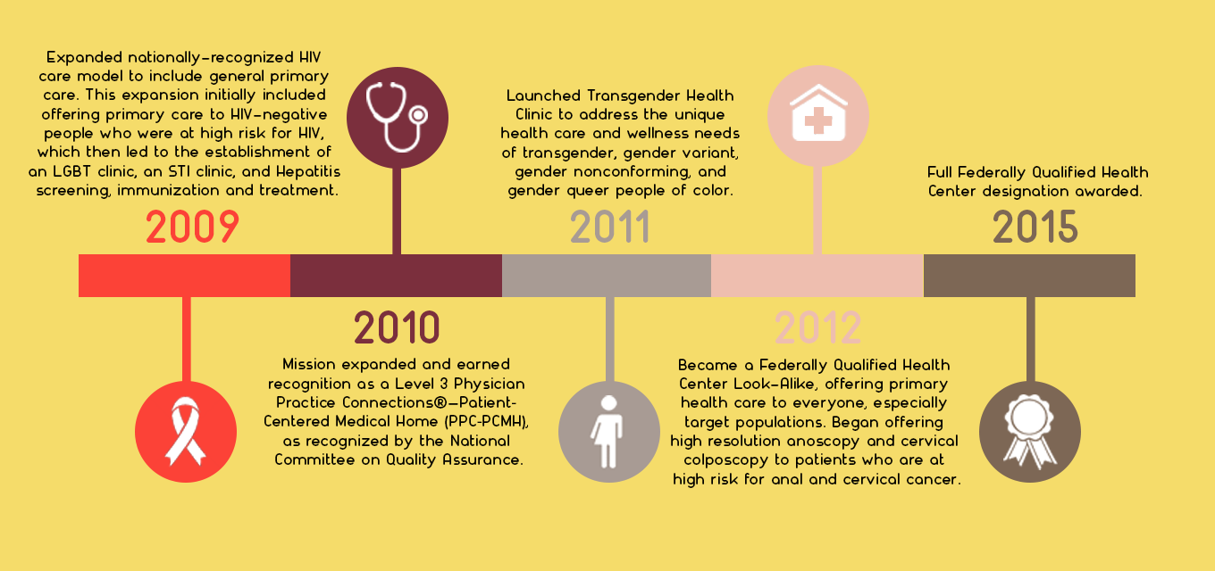 apicha community health center timeline