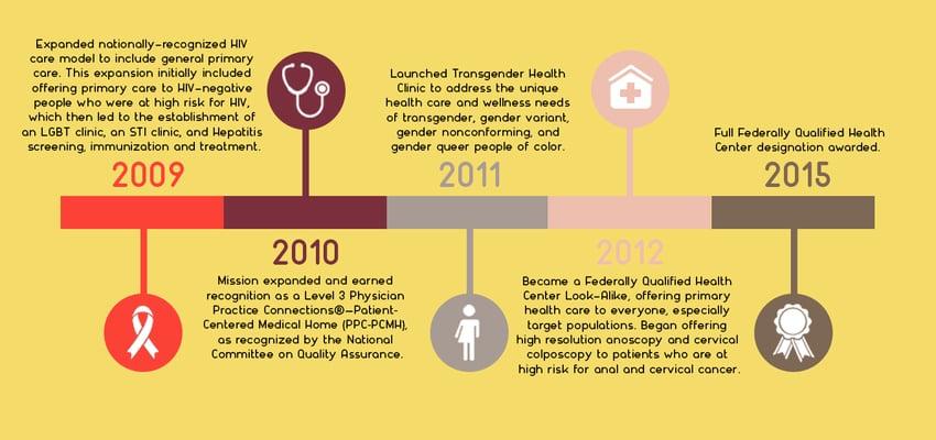 apicha community health center timeline